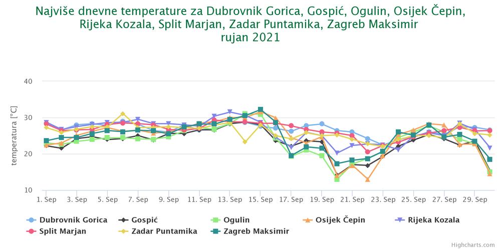 Najviše dnevne temperature zraka, rujan 2021.