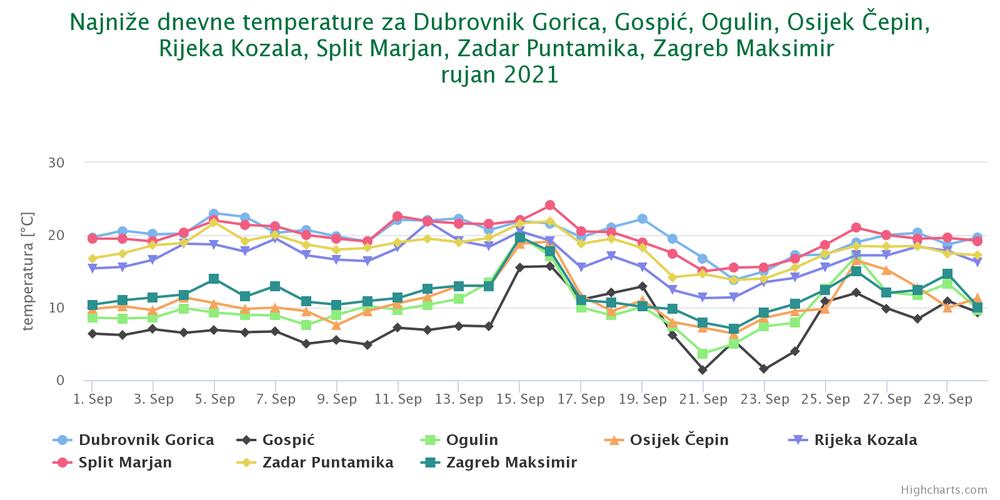 Najniže dnevne temperature, rujan 2021.