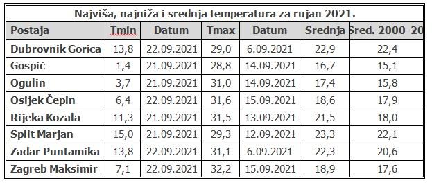 Tablica srednjih mjesečnih temperatura