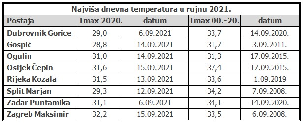 Najviše temperature, rujan 2021.